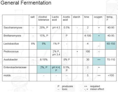 general-fermentation-chart.jpg